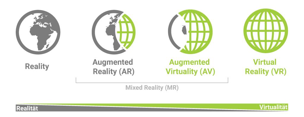 Das Bild zeigt das Realitäts-Virtualitäts-Kontinuum